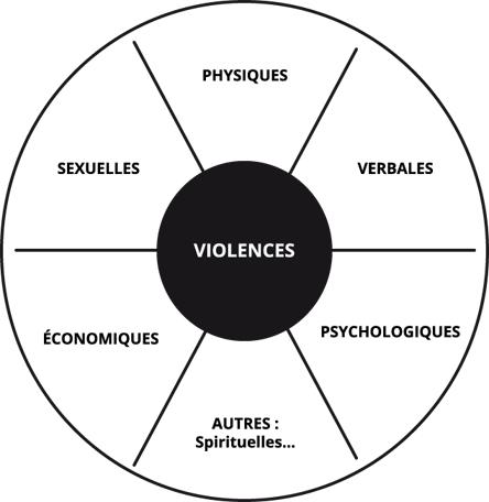 formes de violences conjugales