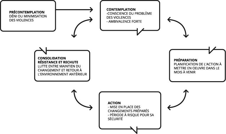 le modèle des étapes de changement