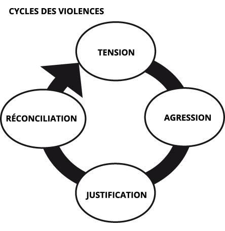 cycles de violences